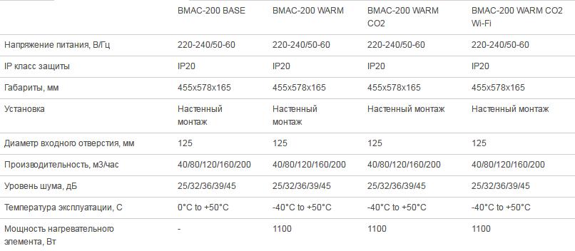 Технические характеристики Ballu Air Master
