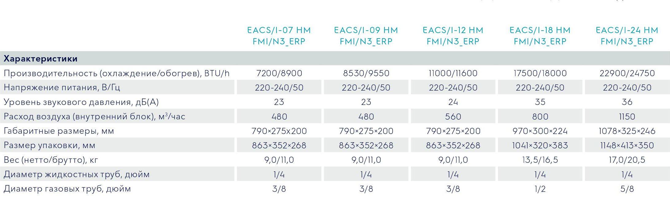 EACS I HM FMI N3 ERP